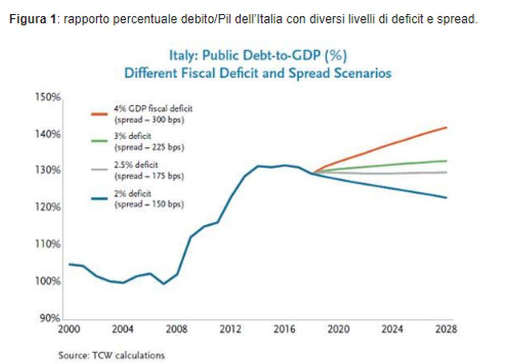 L'andamento del rapporto debito/Pil in diversi scenari di spread e deficit