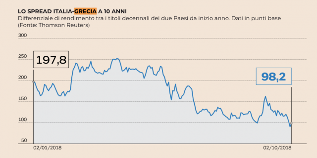 Spread tra Btp e Bond della Grecia
