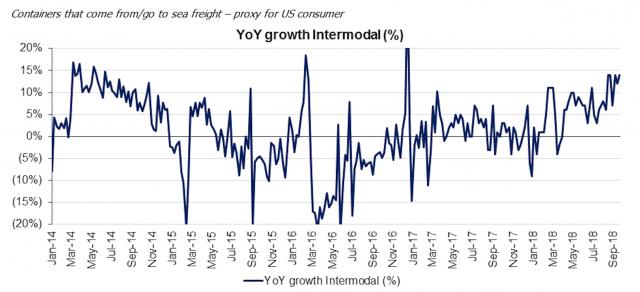 L'economia USA in questo momento sta andando molto molto forte, ciò si evince principalmente dai dati settimanali sul trasporto ferroviario di container della Union Pacific