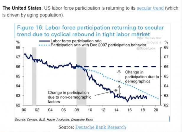 """Il tasso di partecipazione sta raggiungendo di nuovo il trend storico: siamo molto vicini alla cosiddetta """"piena occupazione"""" oltre la quale si teme che scatti l'inflazione salariale eccessiva."""