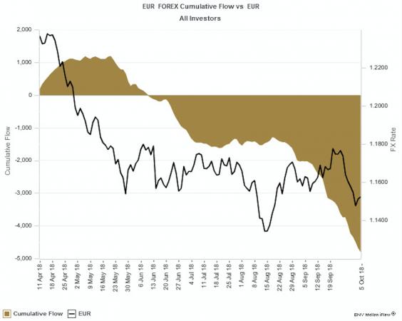 Rapporto stretto negli ultimi sei mesi tra Spread ed Euro