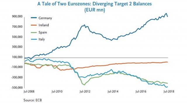 I saldi del Target 2 sono aumentati a seguito della crisi del debito sovrano europeo del 2011: è chiara la divergenza fra i paesi dell'area euro