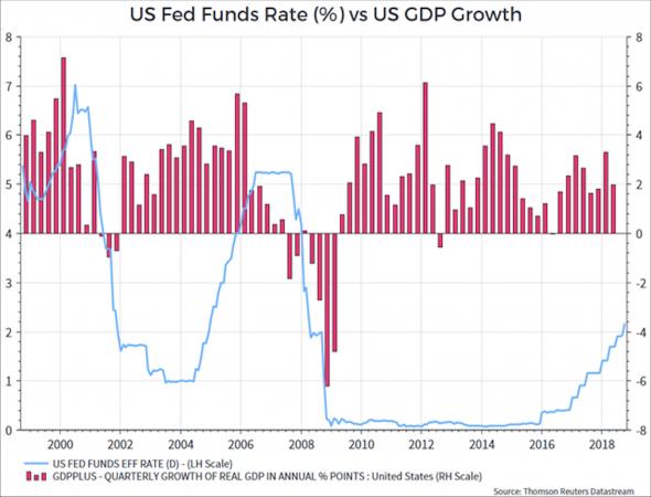 Quando le banche centrali alzano i tassi, prima o poi l'economia rallenta