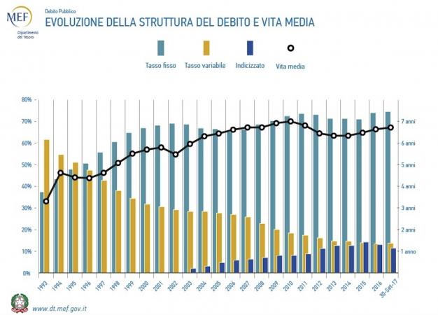 La striscia nera andrebbe alzata, per aiutare l'Italia, con più emissioni di Btp a tasso fisso, a pagare interessi meno elevati