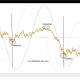 Perchè i cicli funzioneranno sempre?