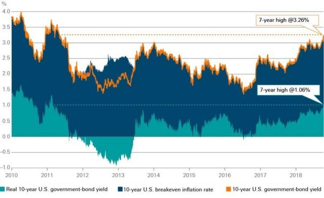 DWS: l'aumento dei tassi d'interesse reali sembra essere una ulteriore causa di sell-off sui mercati azionari.
