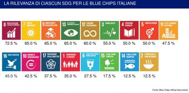 I 17 sdgs dell'Onu e il grado di perseguimento da parte delle società del Ftse Mib