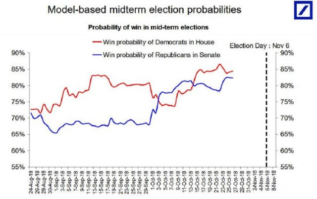 midterm election probabilities