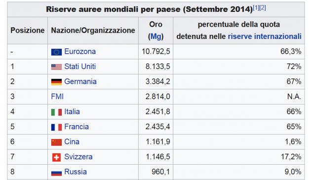 L'Italia è il quarto paese al mondo per ammontare di riserve auree