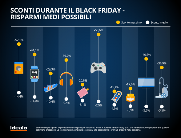 Grafico idealo - Black Friday  (1)