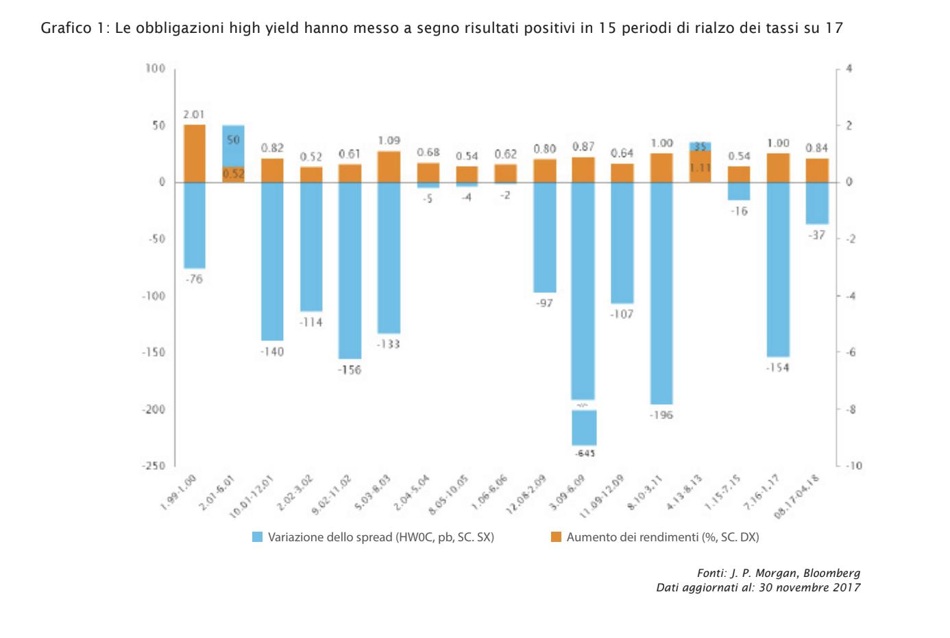 Titoli high yield