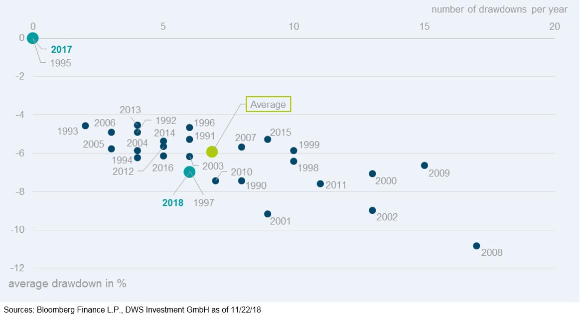 Volatilità: sono messe a confronto le diminuzioni dello S&P 500 di almeno il 3% con l'ampiezza media del calo in ogni anno solare