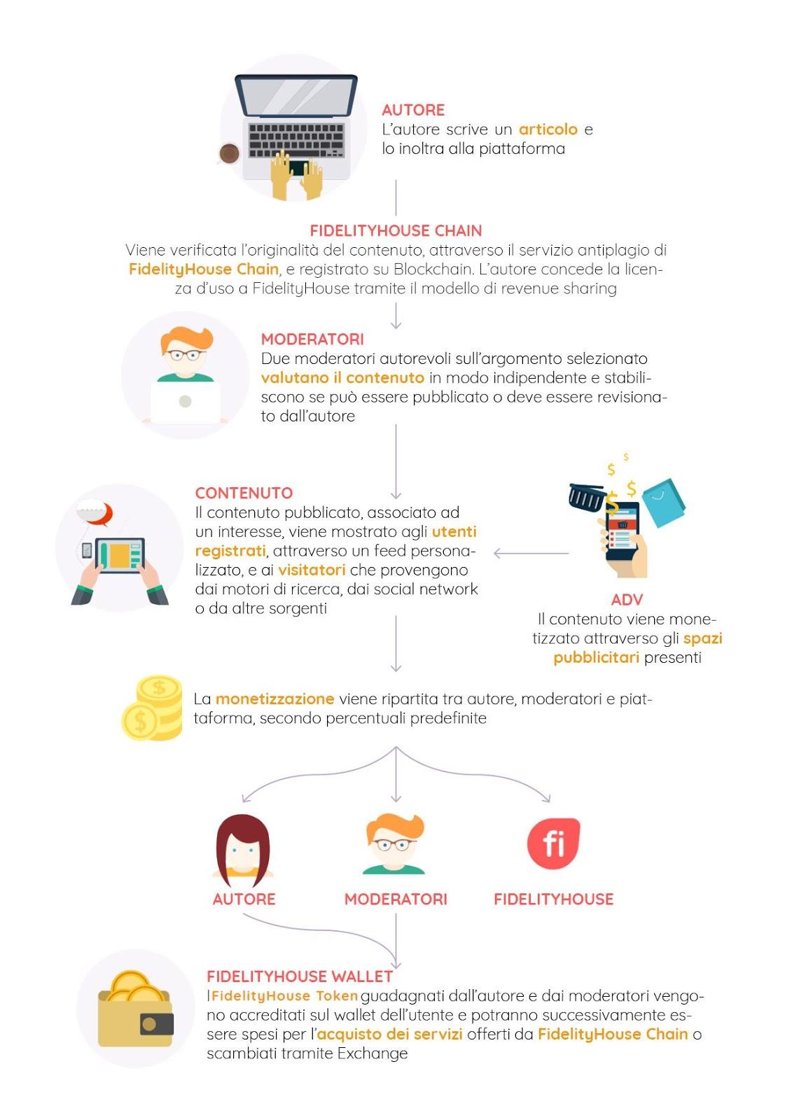 La token presale è uno step fondamentale nel processo di internazionalizzazione del social content network italiano