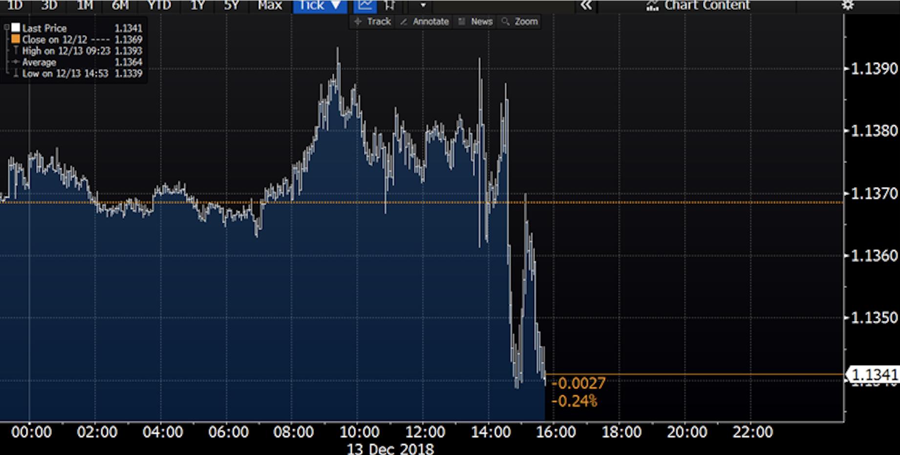Cambio euro dollaro nel giorno della bce
