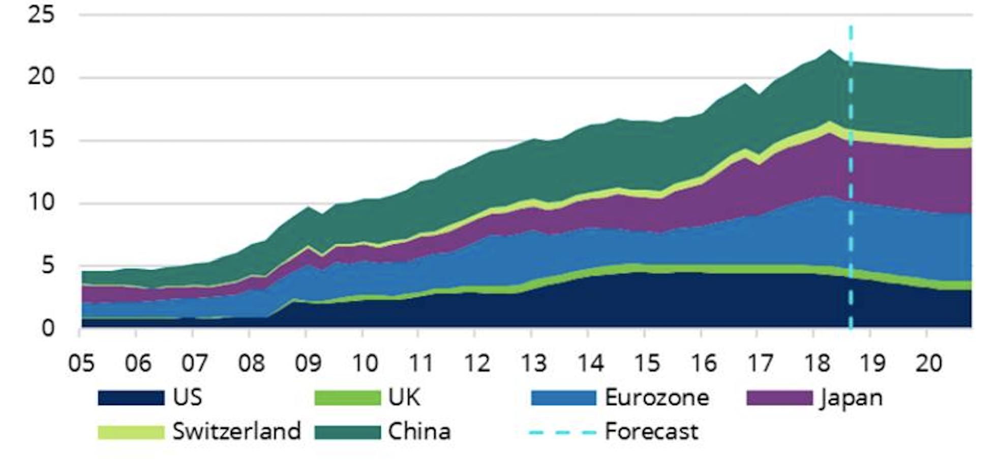 La liquidità è destinata a diminuire Valore degli asset nei bilanci delle banche centrali (in migliaia di miliardi di dollari)