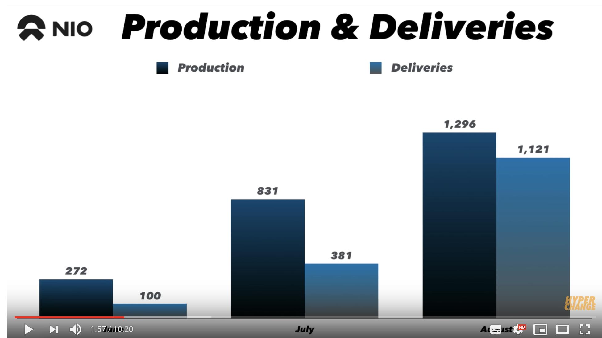 NIO: il rapporto tra auto elettriche prodotte e consegnate nei mesi di metà 2018
