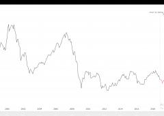 Proiezione FTSE MIB utilizzando la massa monetaria