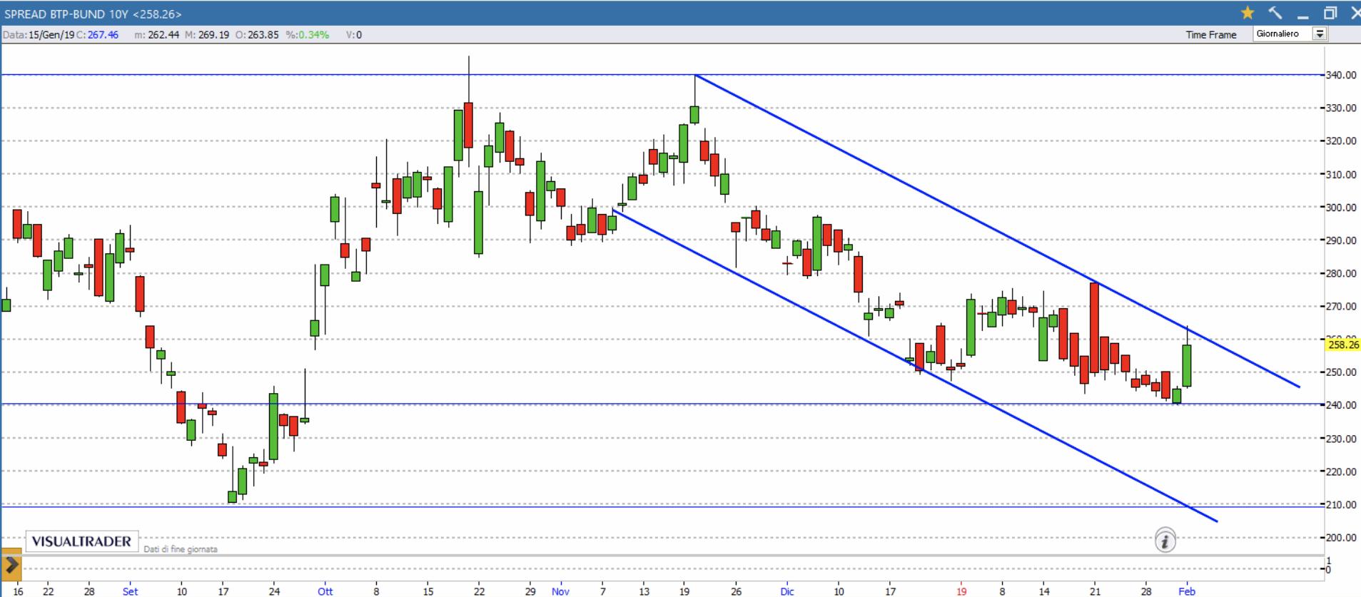 Borsa di Milano, ecco i titoli bancari da shortare con rialzo spread