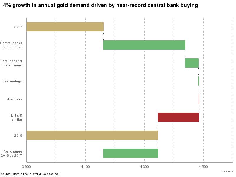 Oro sempre più richiesto, specie dalle banche centrali. Fonte: Metals Focus, World Gold Council