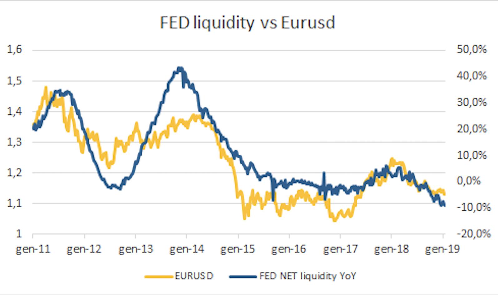 Il rapporto tra il cambio euro dollaro e la liquidità della Federal Reserve