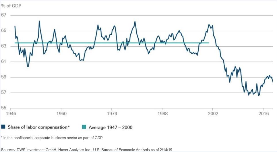 DWS sull'occupazione Usa