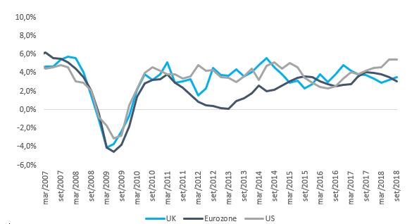 Banche, crescita su bae annuale del PIL nominale