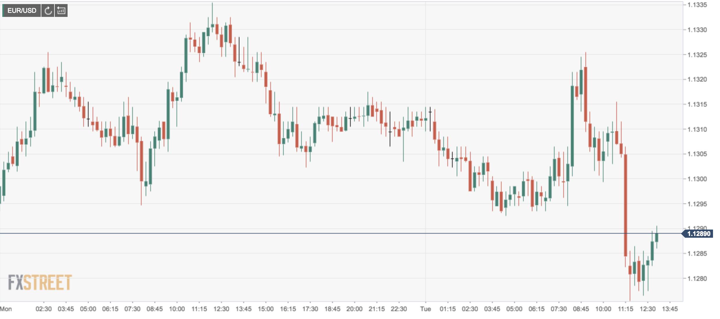 Forex: euro penalizzato dagli ultimi dati commerciali