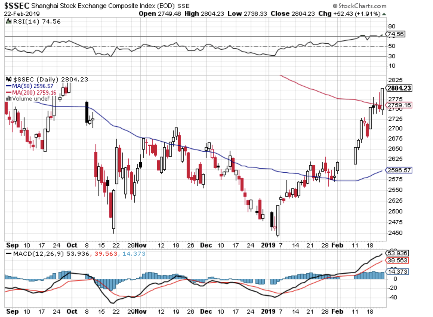Molto bene ha fatto anche l'indice composito SSEC della Borsa di Shanghai
