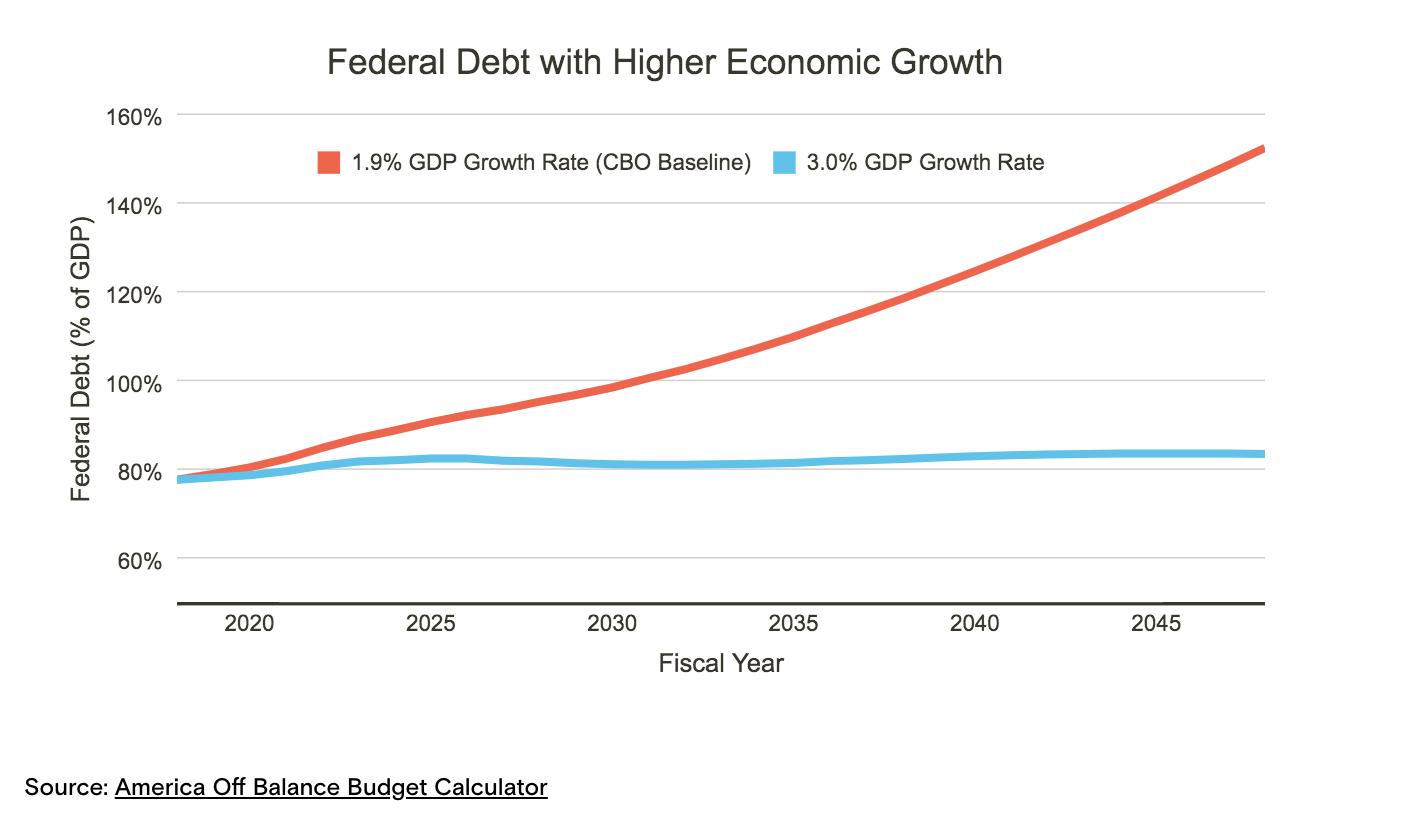 Defitici e debito pubblico Usa: come cambia in base al PIL