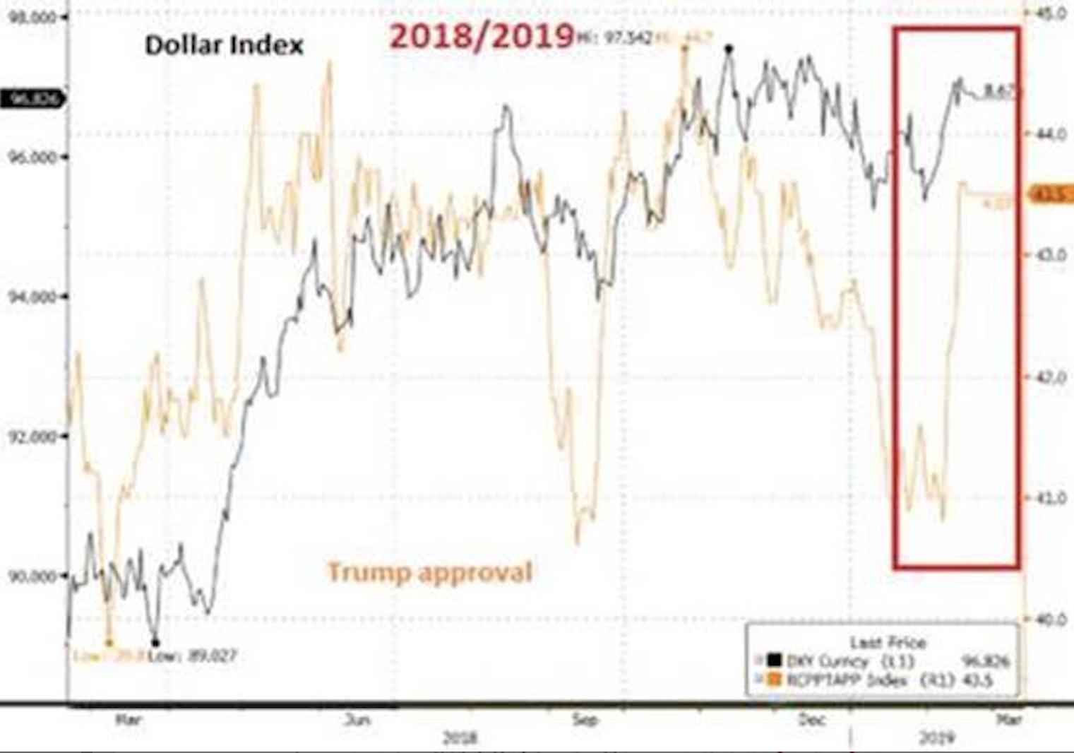 Recentemente il tasso di approvazione di Trump è balzato da 41% al 43,5%, appena il presidente ha accettato il compromesso con il Congresso per interrompere lo shutdown
