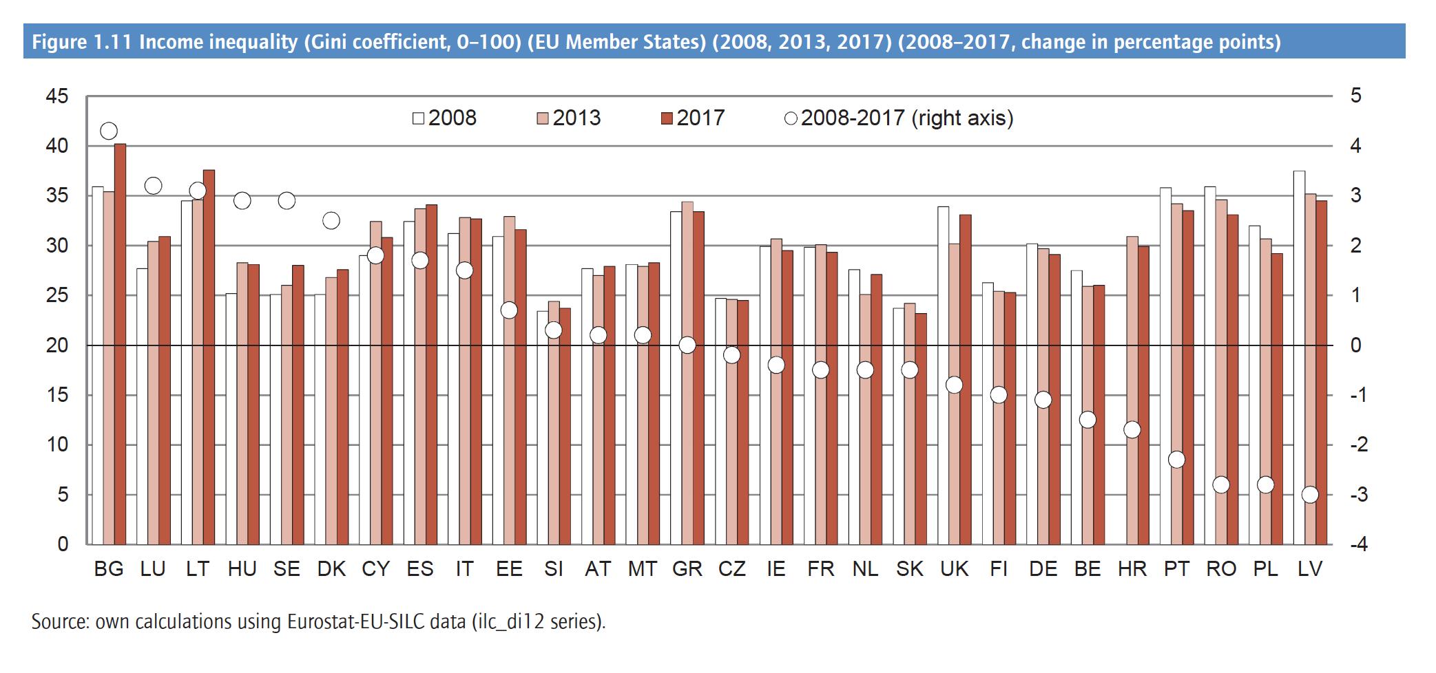 Disuguaglianze di salari in aumento in Italia