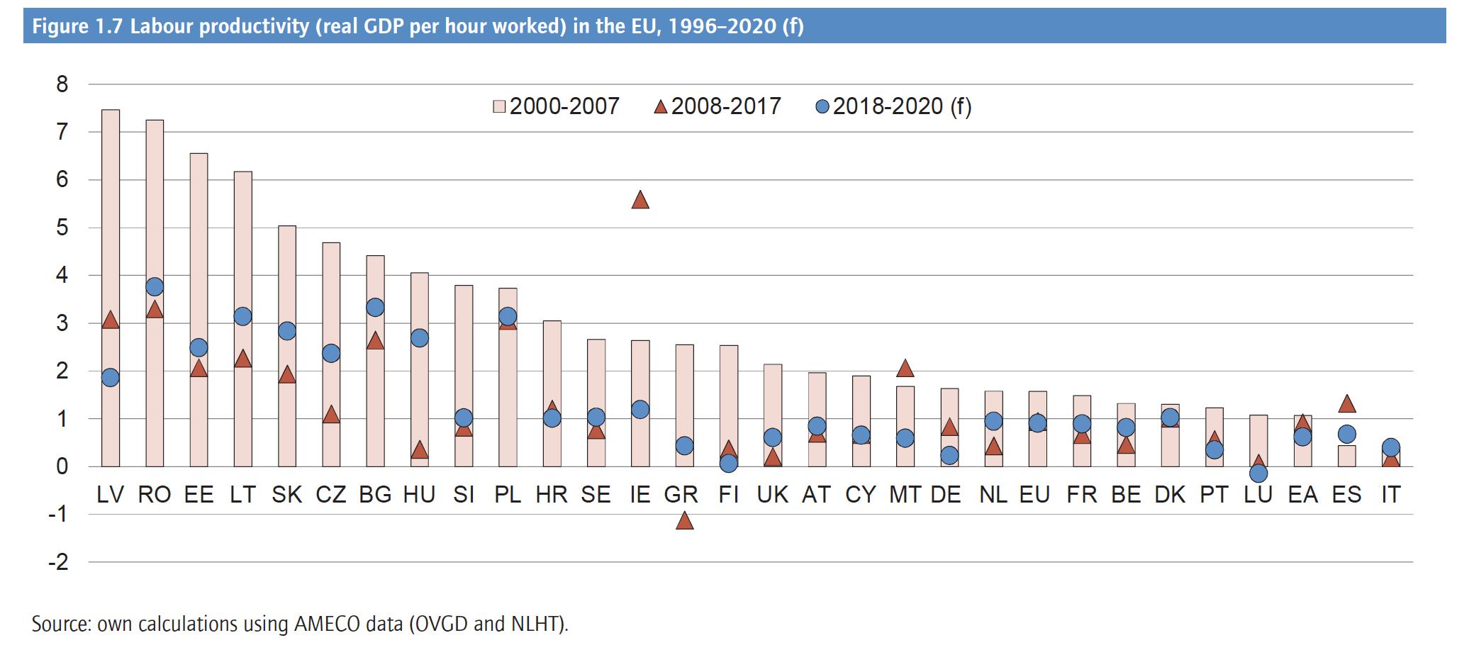 Salari non sono l'unico problema: Italia ultima in quanto a produttività del lavoro (Pil reale per ogni ora lavorativa)