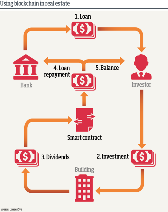 Una rappresentazione infografica di come la tecnologia del libro mastro, una rete decentralizzata, trasparente e immutabile, può essere usata nelle operazioni del mercato immobiliare.