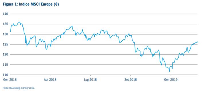 Rendimenti e andamento mercato MSCI Europe