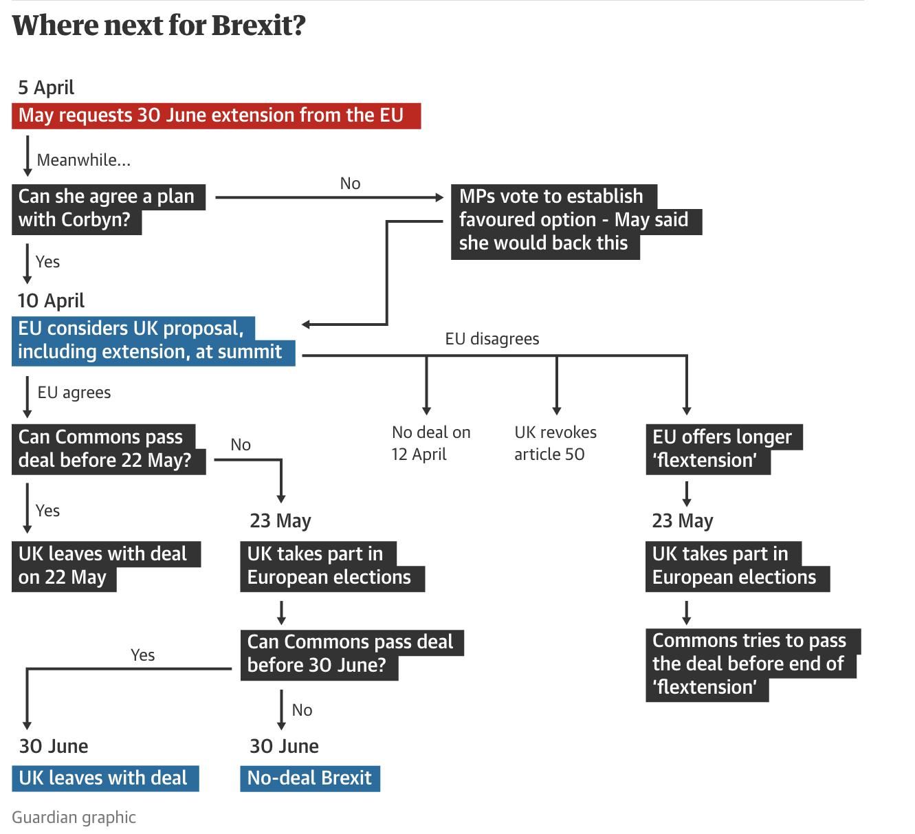 Brexit, Infografica del Guardian spiega quali scenari si aprono ora