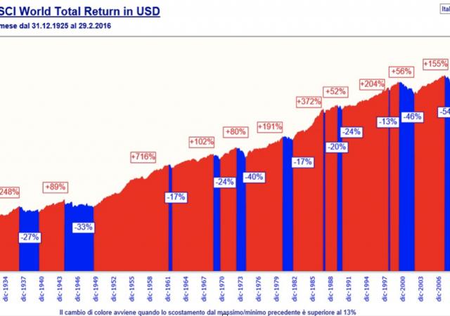 Indice MSCI dei mercati azionari globali