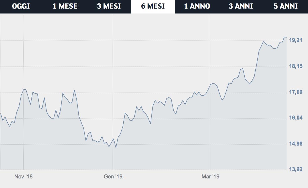 L'andamento dei titoli Buzzi Unicom negli ultimi sei mesi