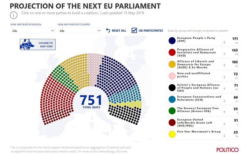 Le ultime proiezioni indicano questa come distribuzione dei seggi del' Europarlamento dopo le europee: il PPE di Weber è in testa