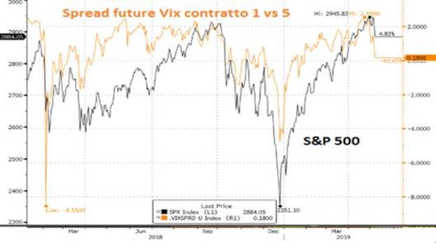 Volatilità indice S&P 500
