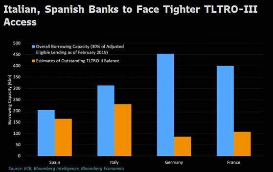 Banche e BTP