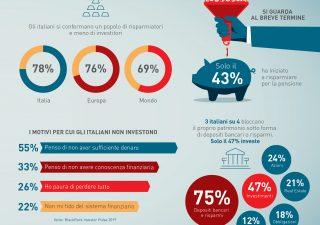 Italiani insoddisfatti delle proprie finanze (VIDEO)