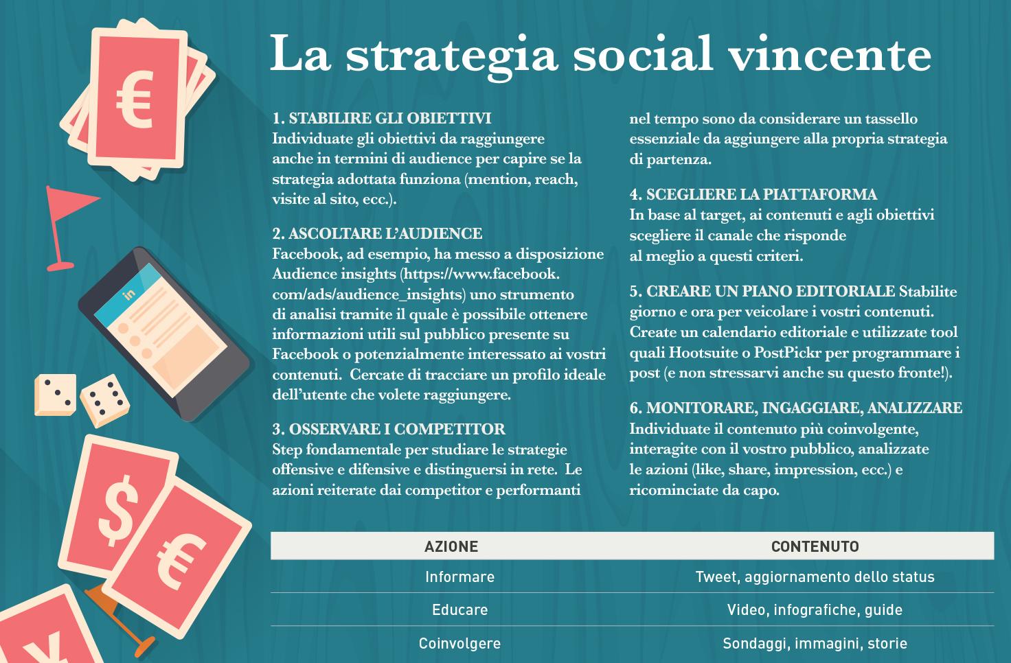 Strategia social consulenti