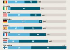 Dannata liquidità, gli italiani risparmiano tanto ma investono poco