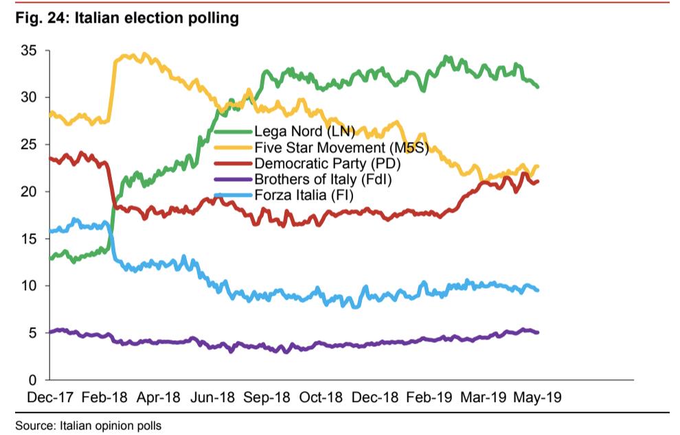Elezioni sondaggi Italia