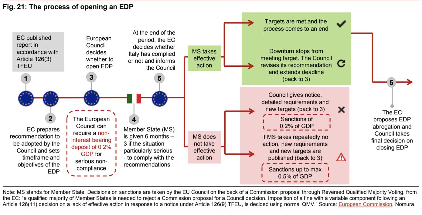 Procedura di infrazione Ue per deficit eccessivo: come funziona