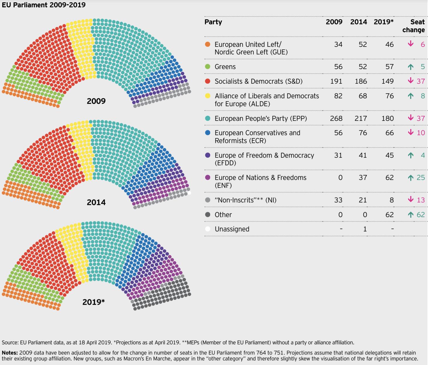 Elezioni europee, come si prevede che cambi la composizione dei seggi nell'europarlamento dopo il voto della settimana prossima