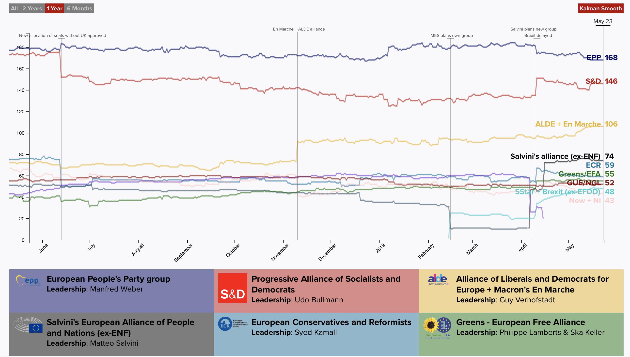 Sondaggi Elezioni Europee; le proiezioni dei seggi del Parlamento al 23 maggio (fonte: Politico)