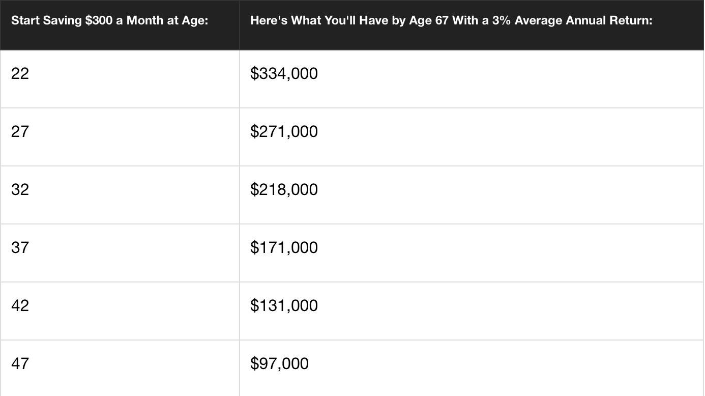 Risparmi: iniziare a metter da parte soldi il prima possibile