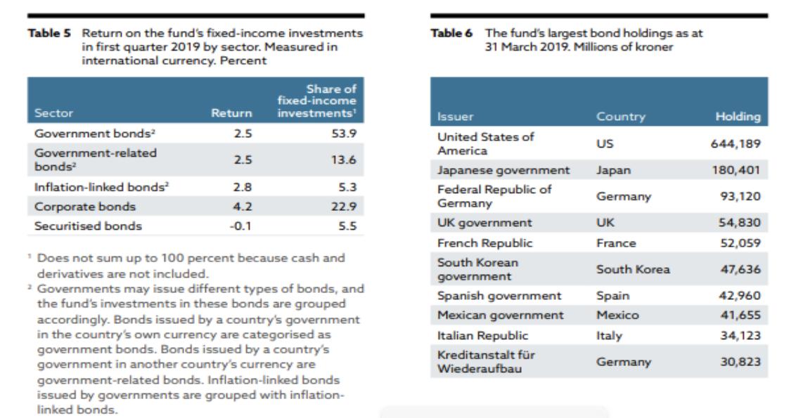 Fondo sovrano norvegese
