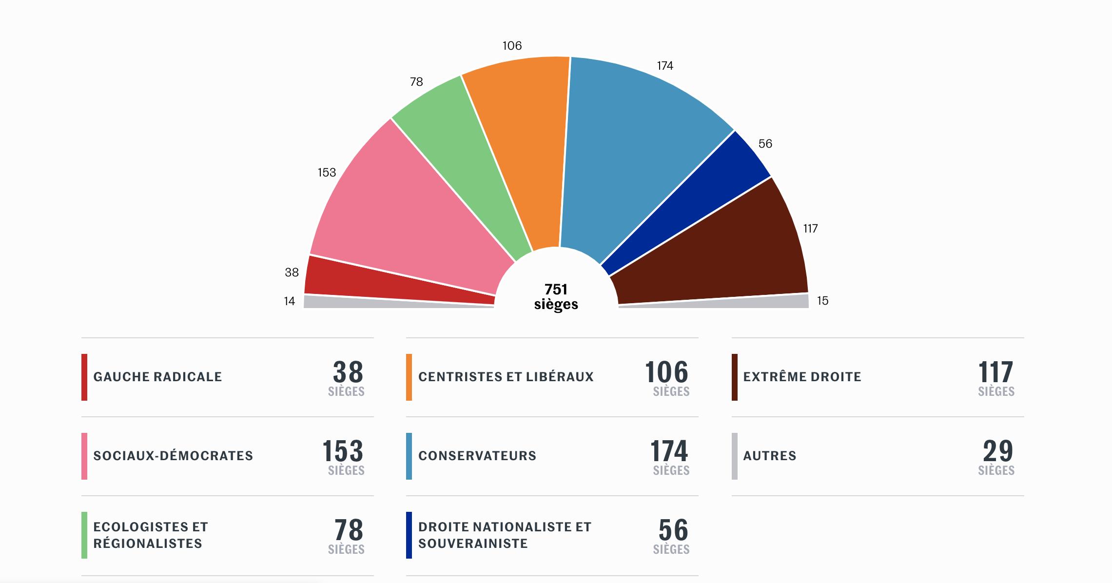 Risultati elezioni europee divisi per tendenza politica (Le Monde)